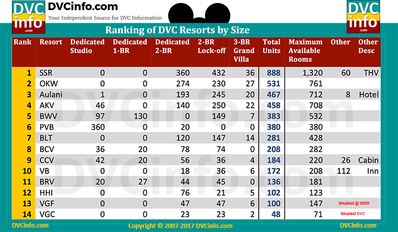 Ranking of Disney Vacation Club Resorts by Size