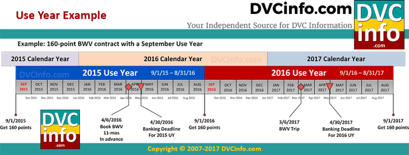 DVC Use Year explained: Example