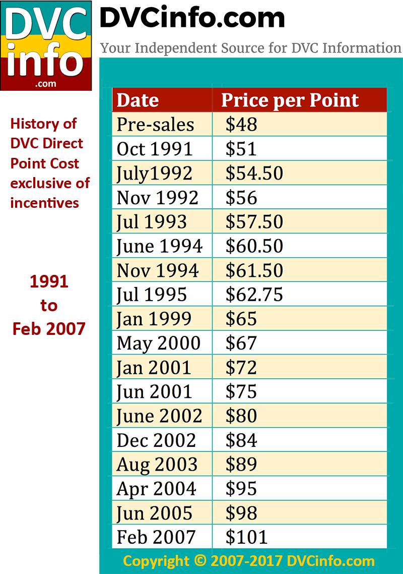 DVC Direct Sales Price History: Inception to 2007