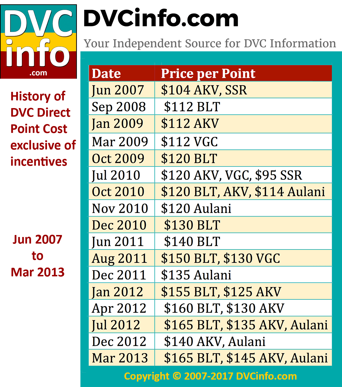 Historical price per point dvcinfo