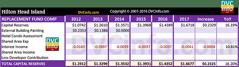 DVC 2017 Resort Budget for HHI: Capital