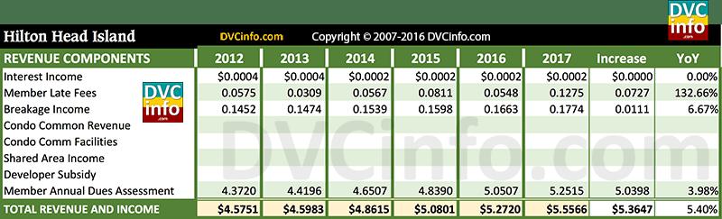 DVC 2017 Resort Budget for HHI: Revenue