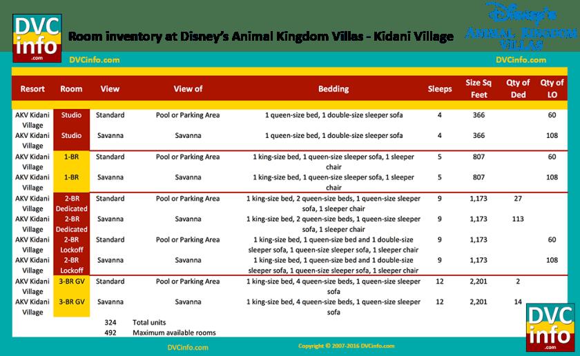 Room types at Disney's Animal Kingdom Villas - Kidani Village