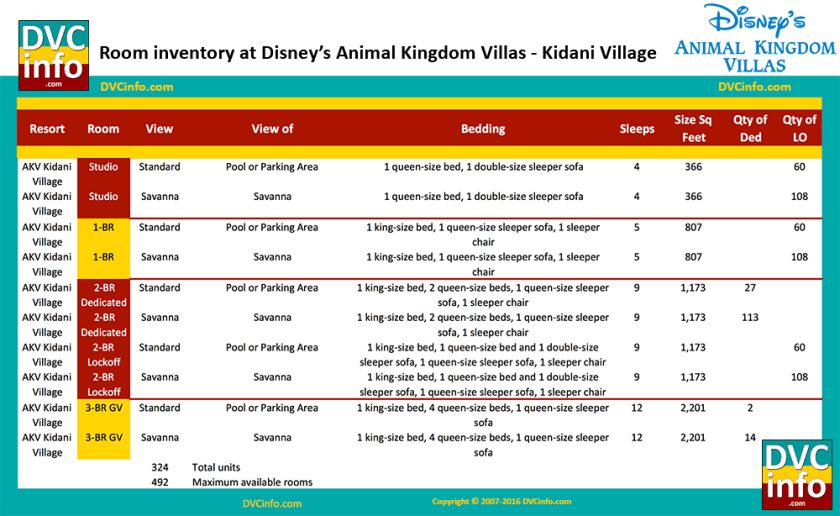 Room types at Disney's Animal Kingdom Villas - Kidani Village