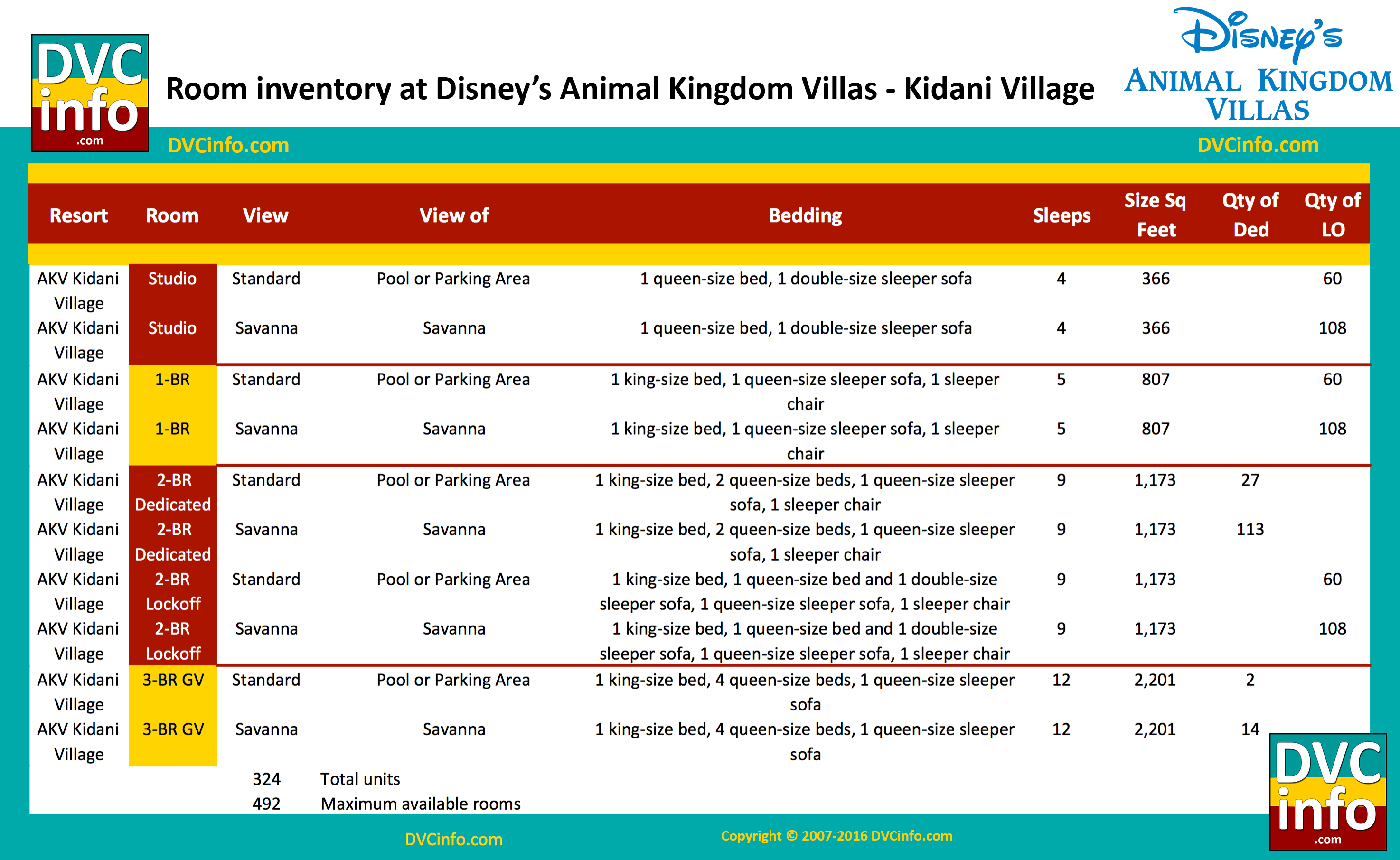 Disney's Animal Kingdom Villas - DVCinfo on dolphin map, garden spot village map, new orleans square map, expedition everest map, contemporary map, main street usa map, disney magic map, sanaa map, pirates of the caribbean map, kearney village map, wilderness lodge map, disney dream map, pop century map, hong village map, art of animation map, shades of green map, disney vacation club map, world showcase map, port orleans french quarter map, all star movies map,