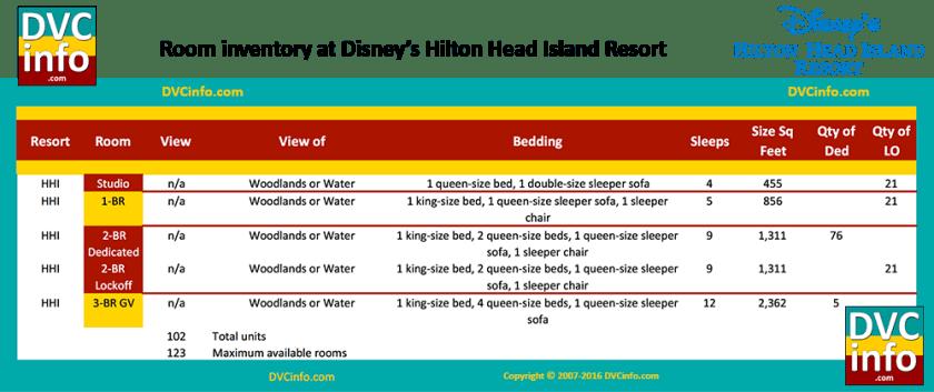 Room types at Disney's Hilton Head Island Resort
