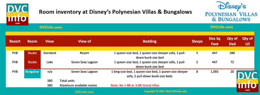 Room Types at Disney's Polynesian Villas & Bungalows