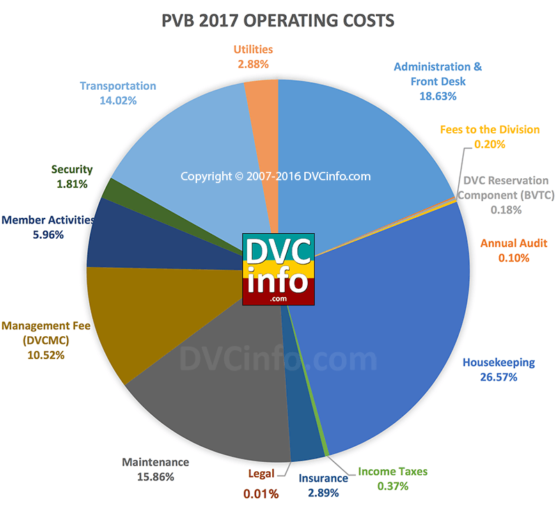 DVC 2017 Resort Budget for PVB: Operating Costs