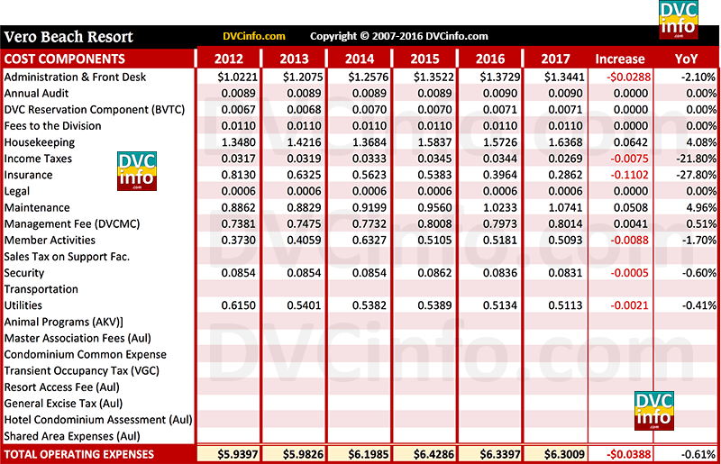 DVC 2017 Resort Budget for VB: Costs