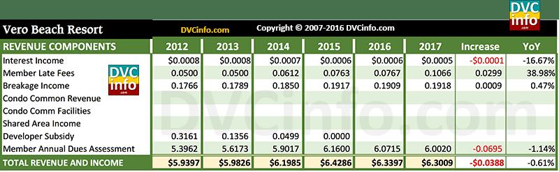 DVC 2017 Resort Budget for VB: Revenue