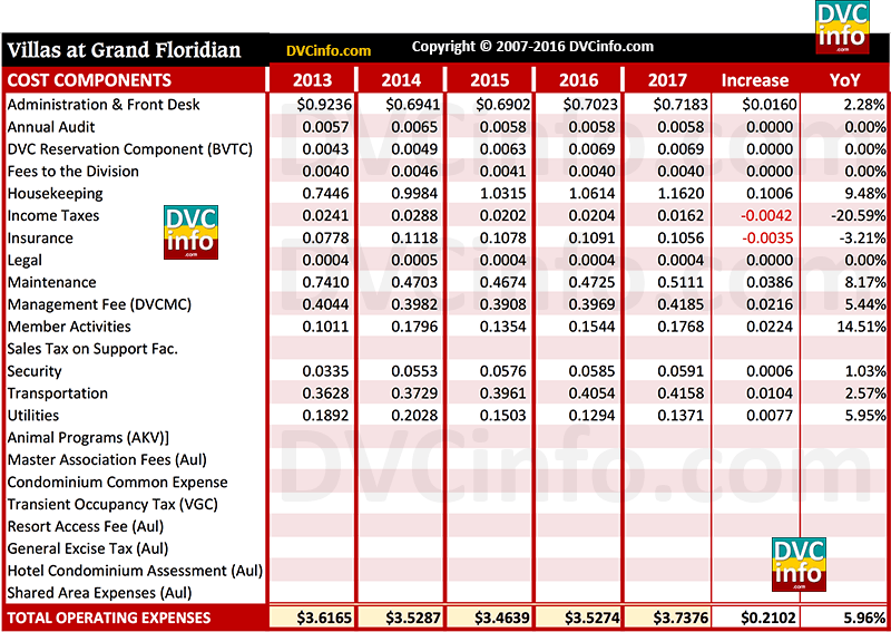 DVC 2017 Resort Budget for VGF: Cost