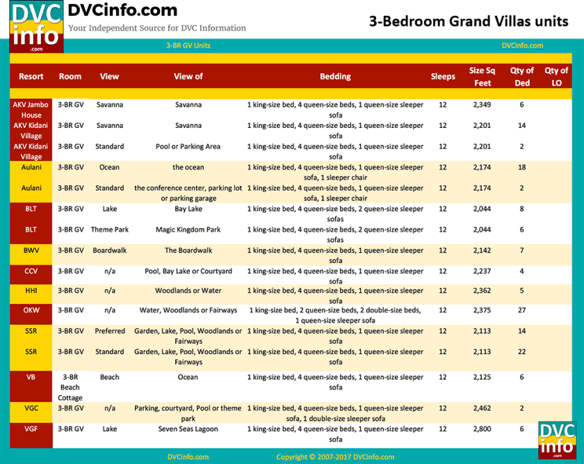 DVC Room Inventory: 3-bedroom Grand Villa