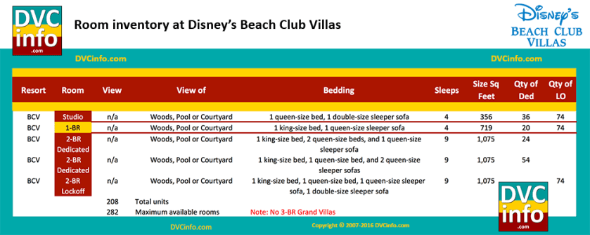 Room types at Disney's Beach Club Villas