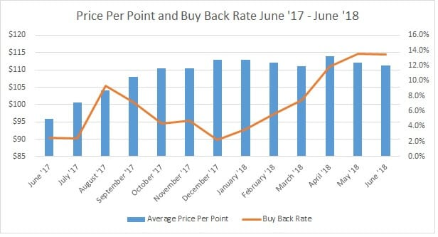 Price Per Point and Buy Back Rate June 17 to June 18