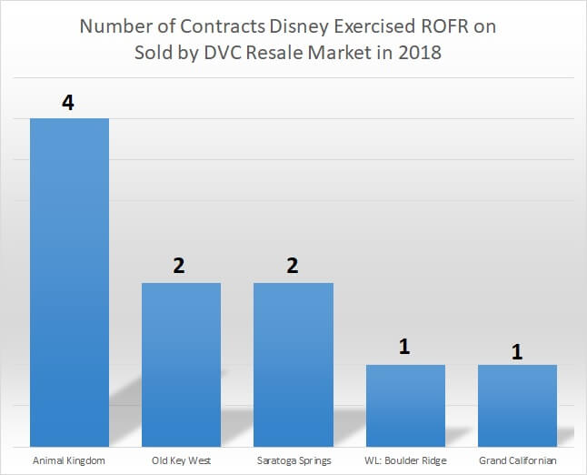 DVC Right Of First Refusal (ROFR): January '18 Report
