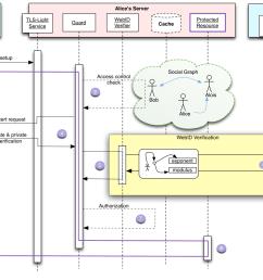 webid sequence diagram [ 1148 x 851 Pixel ]