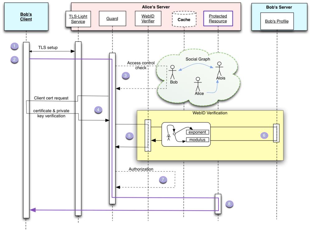 medium resolution of webid sequence diagram