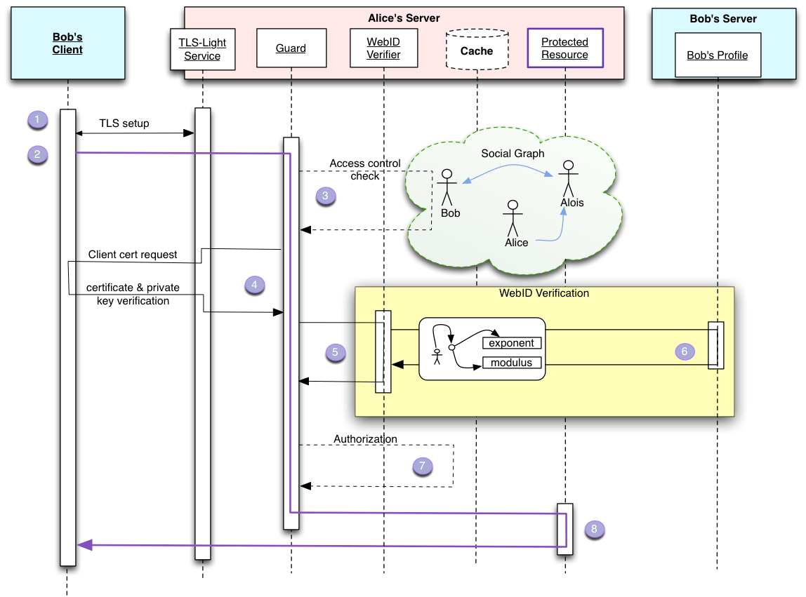hight resolution of webid sequence diagram