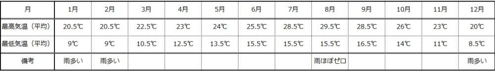 アナハイムの平均気温