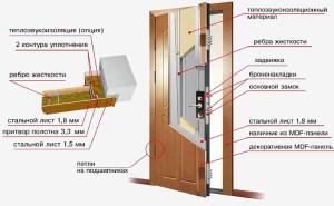 конструкция металлической двери