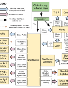 The  our agenda app flow chart also how to create  user experience ux rh startuprocket