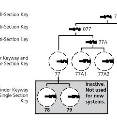 corbin 77 series keyway diagram [ 1700 x 700 Pixel ]