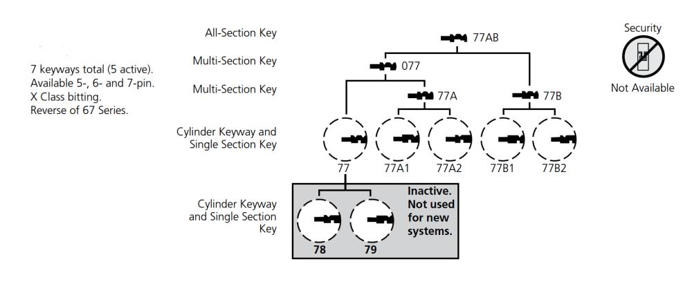 medium resolution of corbin 77 series keyway diagram