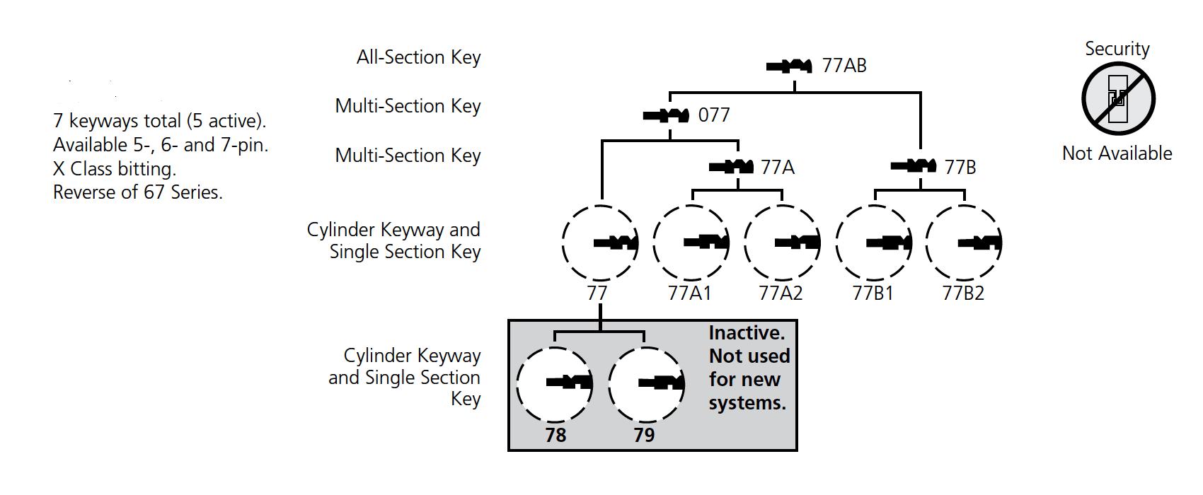 hight resolution of corbin 77 series keyway diagram