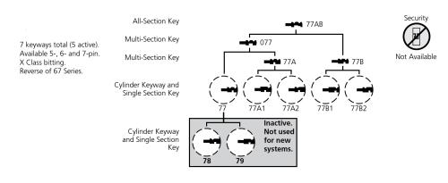 small resolution of corbin 77 series keyway diagram