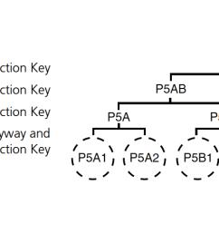 corbin p5ad series keyway diagram [ 1800 x 500 Pixel ]