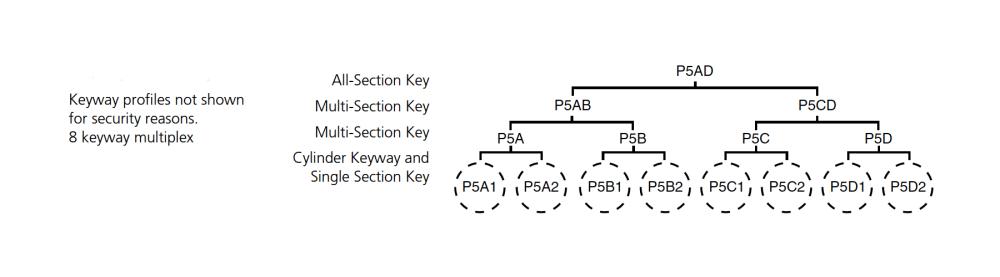 medium resolution of corbin p5ad series keyway diagram