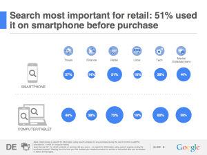 Google Studie: Lokale Suche in relevanten Branchen