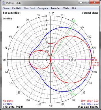Pattern 148Mhz