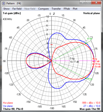 Pattern 430Mhz