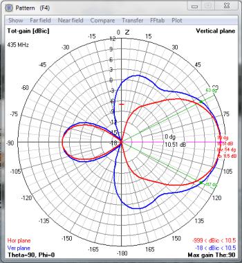 Pattern 435Mhz
