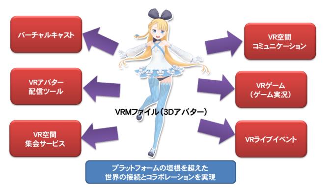 VRM applications