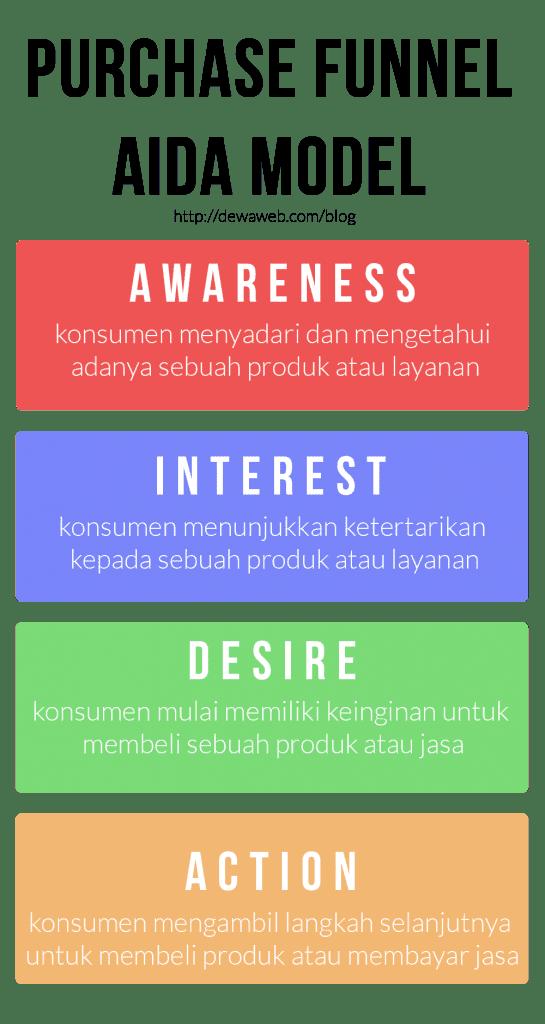 panduan lengkap online marketing