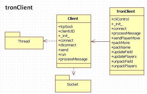 Tron Client UML Diagram