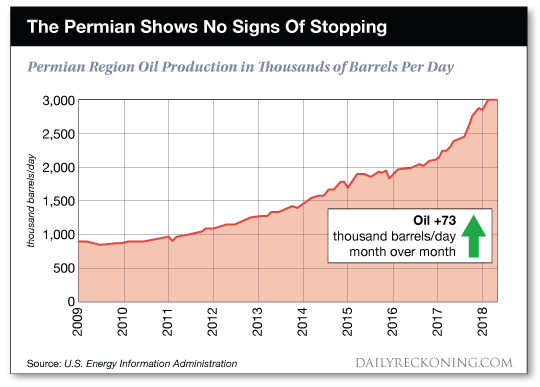 Permian chart