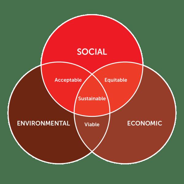 Sustainable Development Chart