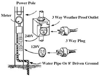 Grounding Electricity — Dwelling Doctors LLC
