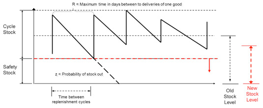 Does Your Inventory Replenishment Model Fit Your Goals?