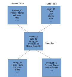 data warehouse star schema [ 791 x 1024 Pixel ]