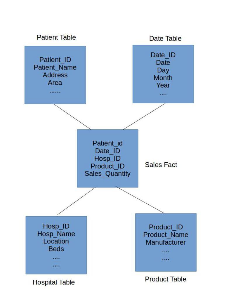 hight resolution of data warehouse star schema