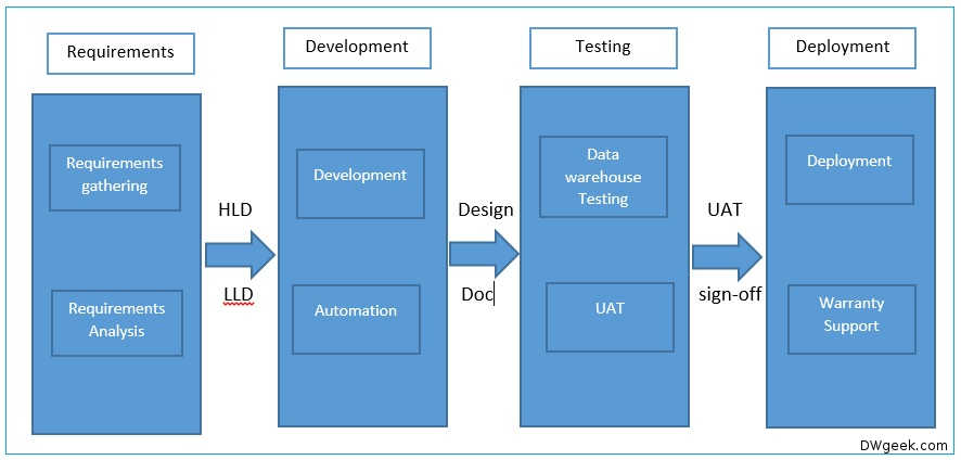 Data Warehouse Project Life Cycle and Design  DWgeekcom
