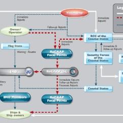 Criminal Procedure Diagram Venn On Microsoft Word Imo Maritime Transportation Security News And Views