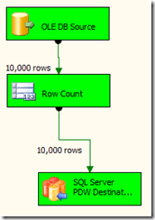 Parallel Data Warehouse (PDW) POC – lessons learned Part 2