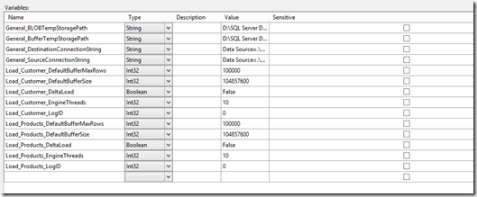 SSIS 2012 Configuration Guide