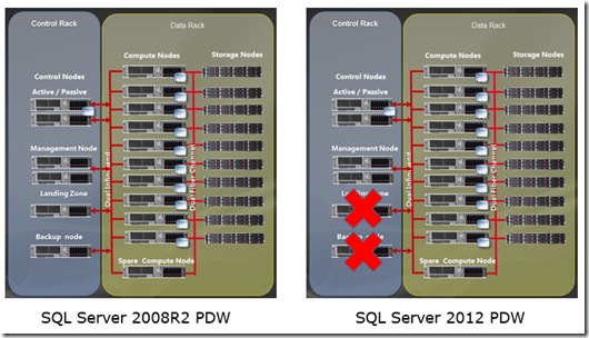 Rock your data with SQL Server 2012 Parallel Data Warehouse (PDW) – What's new? (1/6)
