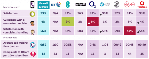 Worst broadband and mobile phone providers named by Ofcom
